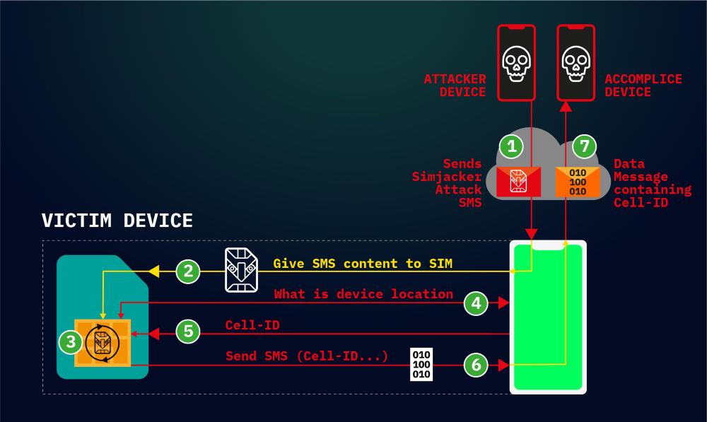 سیم جکر؛هک فقط با یک پیامک مخفی