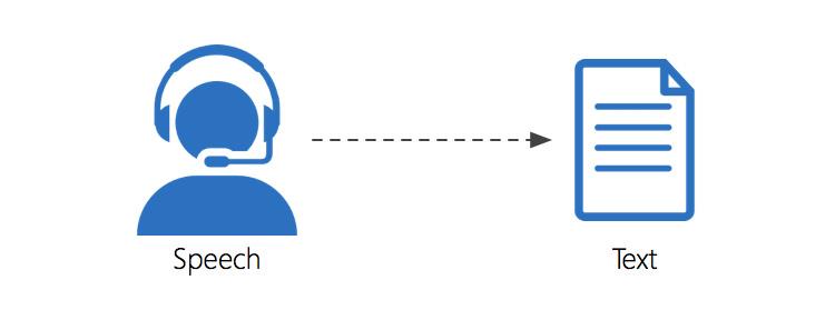 Speech-to-text-conversion-software-